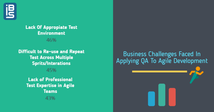 Challenges Testing in Agile